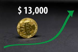 Bitcoin now worth $13,000
