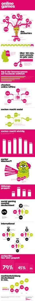 Computerspiele: So ticket das Zockerhirn (Infografik)